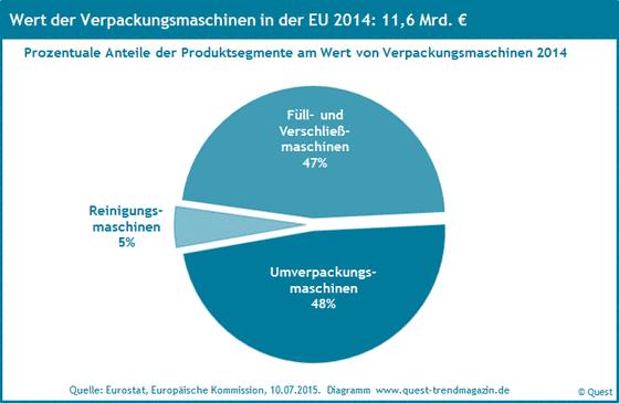 Die Marktanteile von Verpackungsmaschinen 2014.