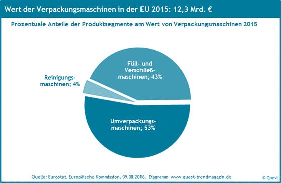 Die Marktanteile von Verpackungsmaschinen 2015.