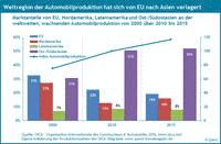 Die Weltregionen der Automobilproduktion von 2000 bis 2015.