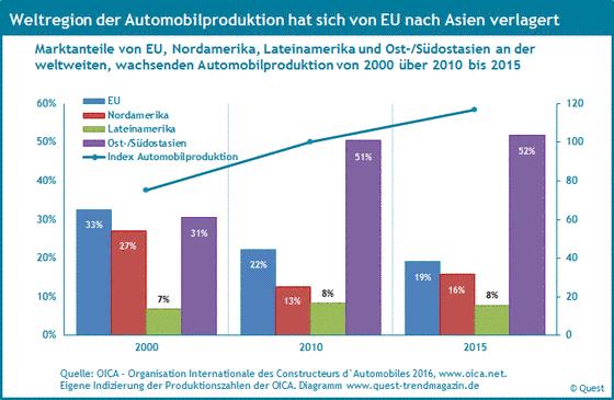 Marktanteile der Weltregionen an der Automobilproduktion von 2000 bis 2015.
