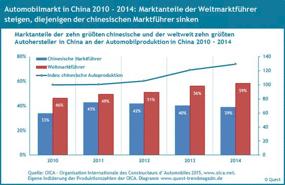 Marktanteile chinesischer Marktführer und Weltmarktführer in Autoproduktion in China von 2010 bis 2014.