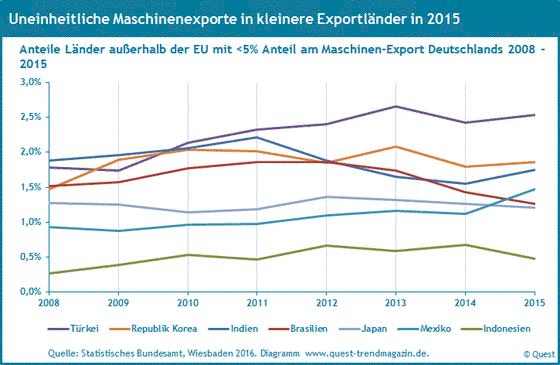 Die Exportanteile des Maschinenbaus nach der Türkei, Brasilien, Japan, Indien von 2008 bis 2015.