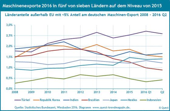 Die Exporte des Maschinenbaus nach Türkei, Brasilien, Japan, Indien von 2008 bis 2016 Q2.