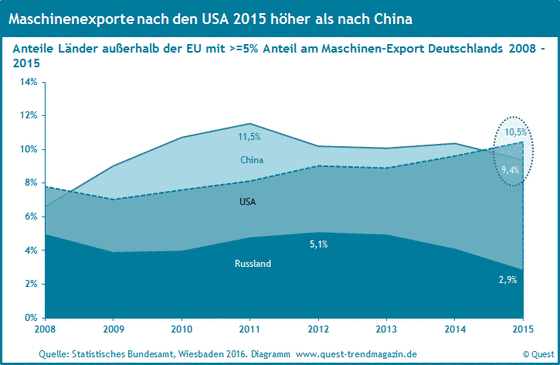 Die Maschinenexporte nach China, den USA und Russland von 2008 bis 2015.