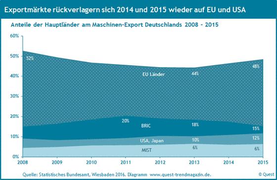 Die Exportquoten des deutschen Maschinenbaus nach der EU, BRIC, den USA und den MIST Ländern von 2008 bis 2015.