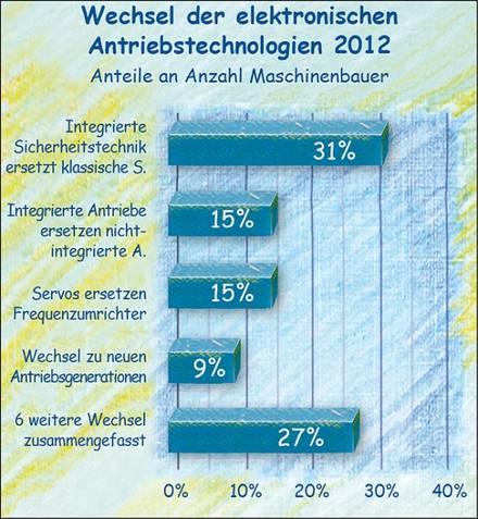 Wechsel der Antriebstechnik im Maschinenbau 2012.
