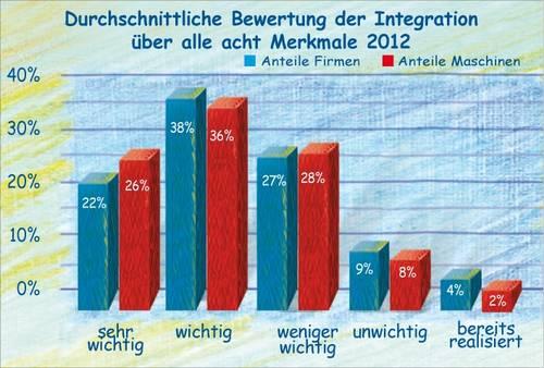 Integration der Automatisierungstechnik aus Sicht des Maschinenbaus 2012