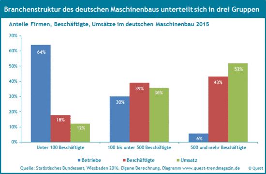 Branchenstruktur deutscher Maschinenbau 2015.