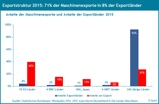 Die Exportstruktur des deutscher Maschinenbaus 2015.