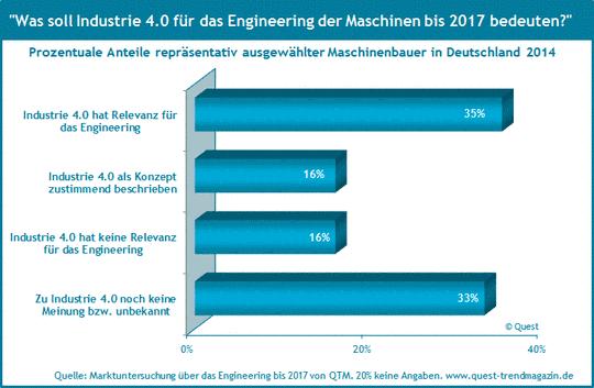 Feedback des Maschinenbaus zu Industrie 4.0.