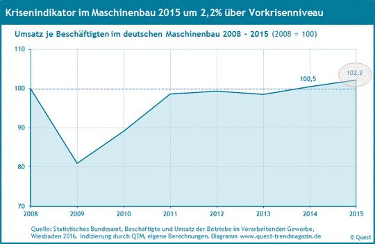 Umsatz je Beschäftigten im Maschinenbau 2008 bis 2015 als Krisenindikator