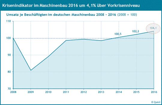 Umsatz je Beschäftigten im Maschinenbau 2008 bis 2016 als Krisenindikator