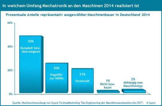 Die Marktanteile von Mechatronik im Maschinenbau 2014.