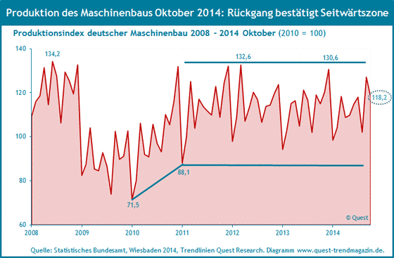 Production of German machinery industry 2008 - 2014