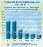 Die Steuerungstechnik an Maschinen im deutschen Maschinenbau 2012.