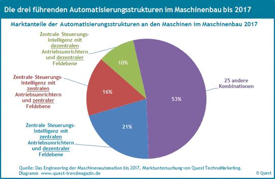 Marktanteile der Automatisierungsstrukturen im Maschinenbau bis 2017.