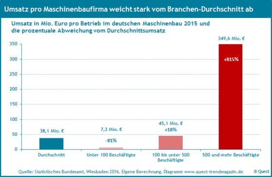 Der Umsatz pro Firma im deutschen Maschinenbau 2015.