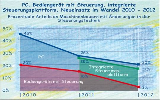 Integrierte Steuerungstechnik im Maschinenbau von 2010 bis 2012.