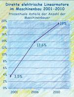 Die Marktanteile der Linearantriebe im Maschinenbau von 2001 bis 2010.