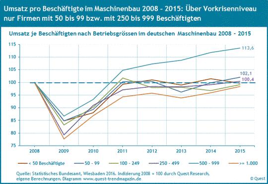 Umsatz je Beschäftigten der Betriebsgrössen im Maschinenbau 2008 bis 2015.