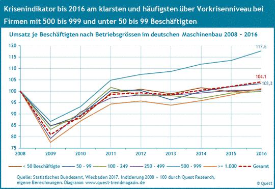 Umsatz je Beschäftigten der Betriebsgrössen im Maschinenbau 2008 bis 2016.