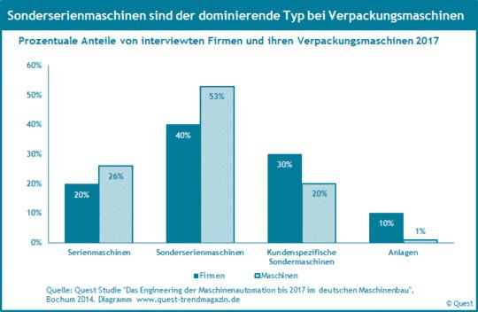 Maschinentypen wie Serienmaschinen, Sondermaschinen und Anlagen in der Verpackungsmaschinenbranche 2017.