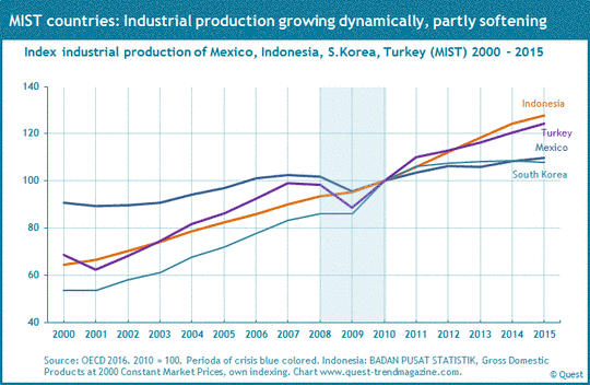 Industrial production of Mexico, Indonesia, South Korea and Turkey from 2000 to 2015.