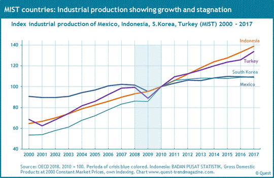 Industrial production of Mexico, Indonesia, South Korea and Turkey from 2000 to 2017.