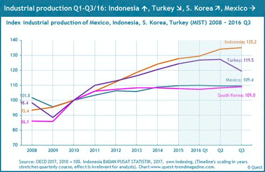 Industrieproduktion in Mexiko, Indonesien, Südkorea und Türkei (MIST) von 2008 bis 2016.