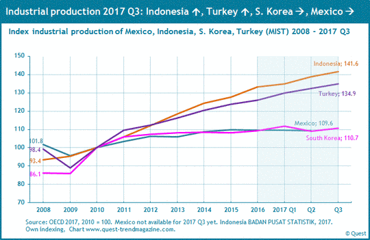 Industrial production in Mexico, Indonesia, South Korea und Turkey (MIST) from 2008 to 2017.