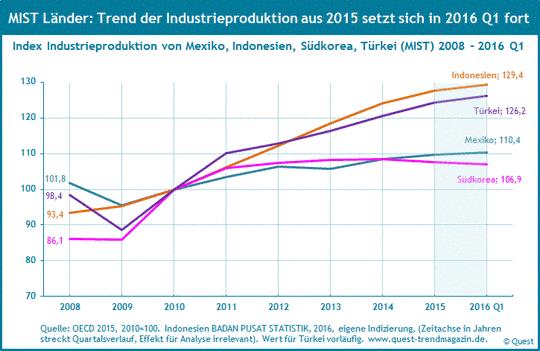 Industrieproduktion in Mexiko, Indonesien, Südkorea und Türkei (MIST) von 2008 bis 2016 Q1.