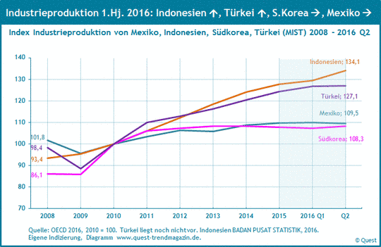 Industrieproduktion in Mexiko, Indonesien, Südkorea und Türkei (MIST) von 2008 bis 2016 Q2.