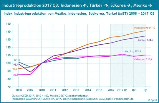 Industrieproduktion in Mexiko, Indonesien, Südkorea und Türkei (MIST) von 2008 bis 2017.