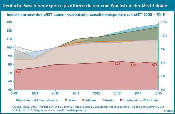 Exportquoten von Maschinen aus Deutchland nach Mexiko, Indonesien, Südkorea und Türkei und der Verlauf der Industrieproduktion in diesen Ländern von 2008 bis 2015.