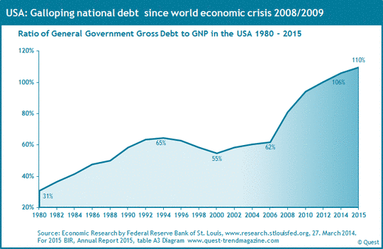 an analysis of the us national debt since 1980
