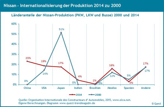 Weltweite Produktionsanteile von Nissan von 2000 bis 2014.