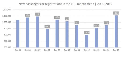 Zulassung von PKWs in der EU von 2005 bis 2015.