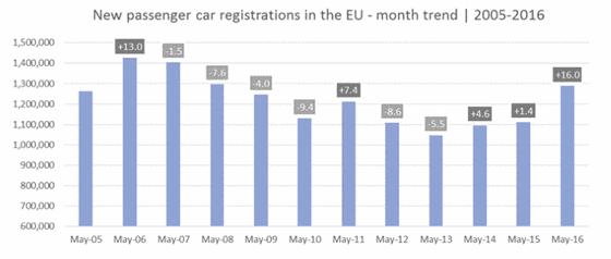 Zulassung von PKWs in der EU von 2005 bis 2016.
