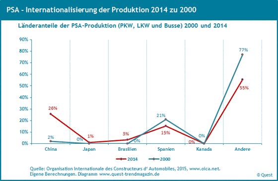 Weltweite Produktionsanteile von PSA von 2000 bis 2014.