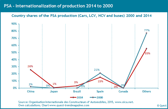 Worldwide productions shares of PSA from 2000 to 2014.