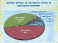 The market shares of electronic drives at packaging machines until 2016.