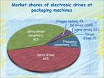 Electronic drives at packaging machines from 2013 to 2016.