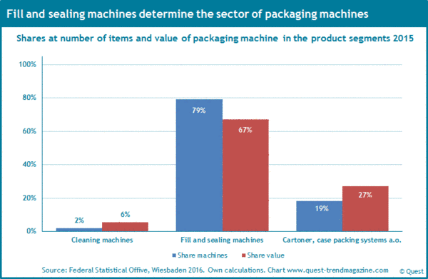 The shares of the product segments such as cleaning machines, fill and sealing machines and case packing at the sector 2015.