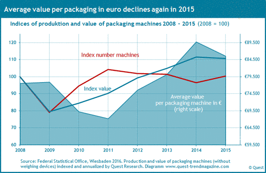 Production and sales per packaging machine from 2008 to 2015.