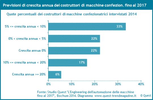 Previsionisti di crescita dei costruttori di macchine confezionatrici fino al 2017.