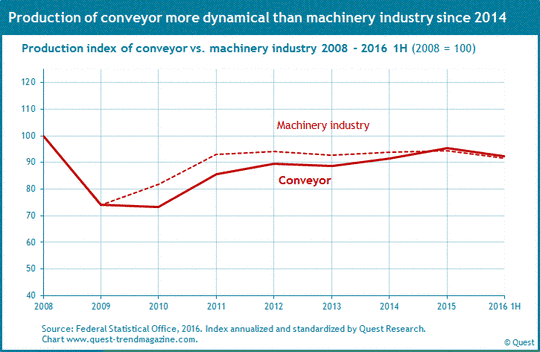 Production in conveyor compared to machinery industry from 2008 to 2016.