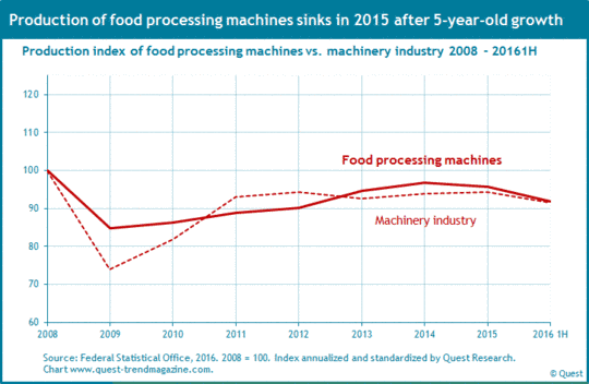 Production of food processing machines compared to machinery industry from 2008 to 2016 first half-year.