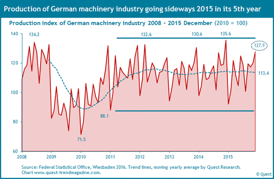 Production of German machinery industry from 2008 to 2015 December.