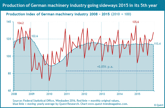 Production machinery industry in Germany from 2008 to 2015.