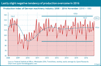 Production of machinery industry in euro from 2008 to 2016.